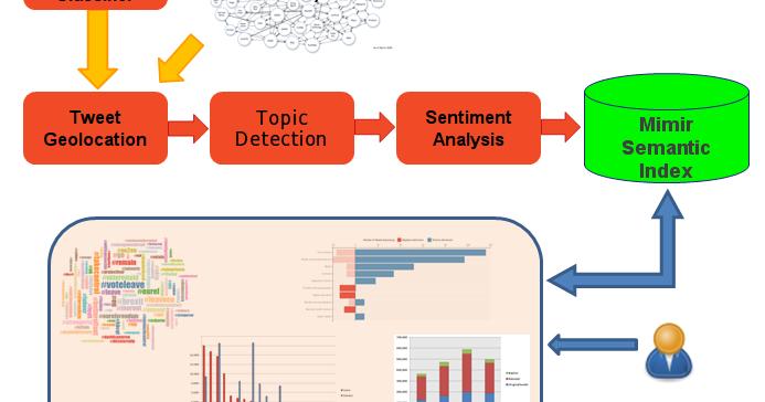 On Gate Text Analysis Summarisation Linked Data And