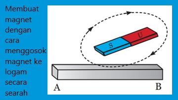 magnet digosokkan secara searah dan berulang ke atas logam agar logam tersebut dapat memiliki sifat magnet