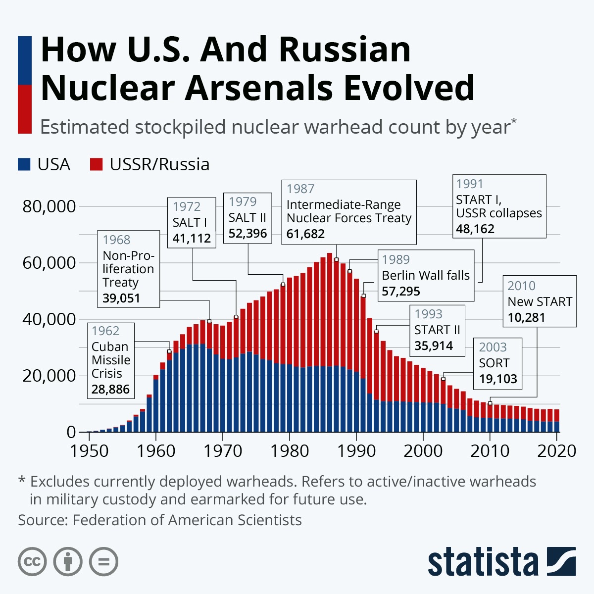 How U.S. And Russian Nuclear Arsenals Evolved #infographic