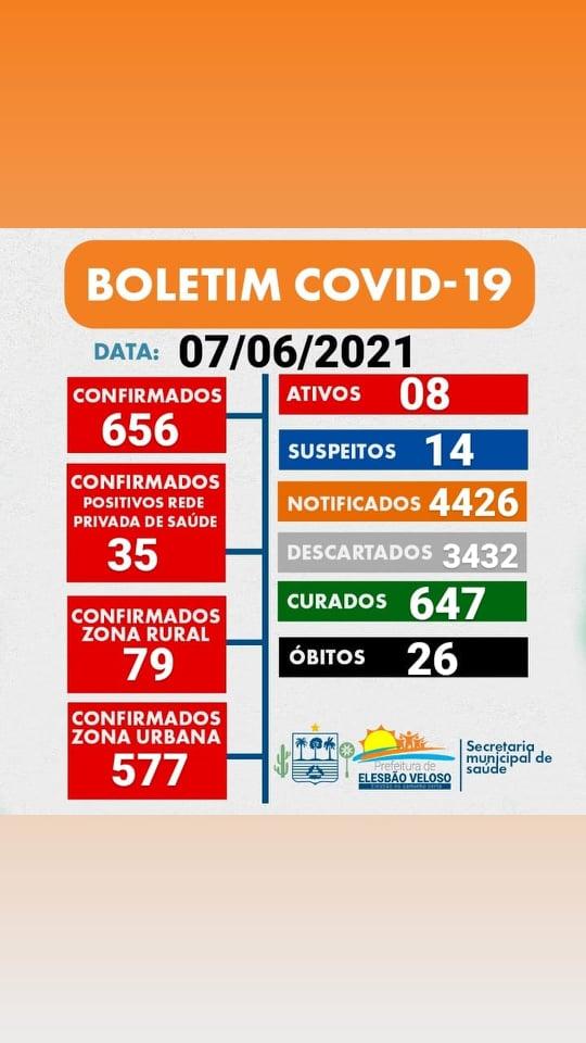 DOIS novos casos da Covid-19 registrados em Elesbão Veloso nesta segunda; cidade chega ao 26º óbito.