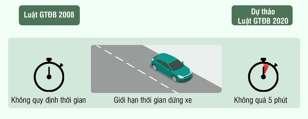 Hình 4 - Phân biệt rõ dừng và đỗ xe
