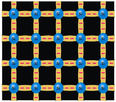 Enlaces covalentes en un cristal de silicio