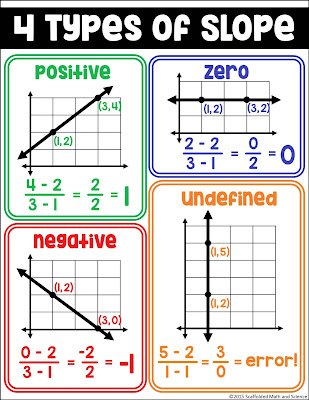 Who doesn't love free? In this post are a bunch of free math bulletin board printables, from posters to math pennants that you can download for your classroom today. Here is a free slope equations reference poster.