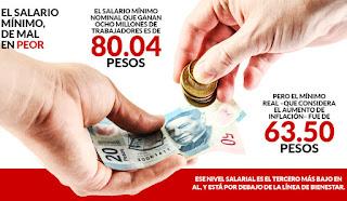 Salario mínimo real