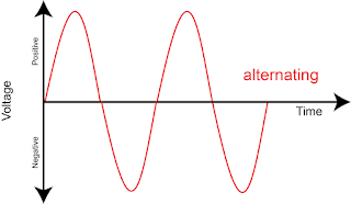 Graph of AC current