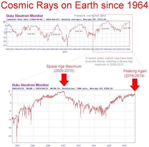 Raios Còsmicos desde 1964