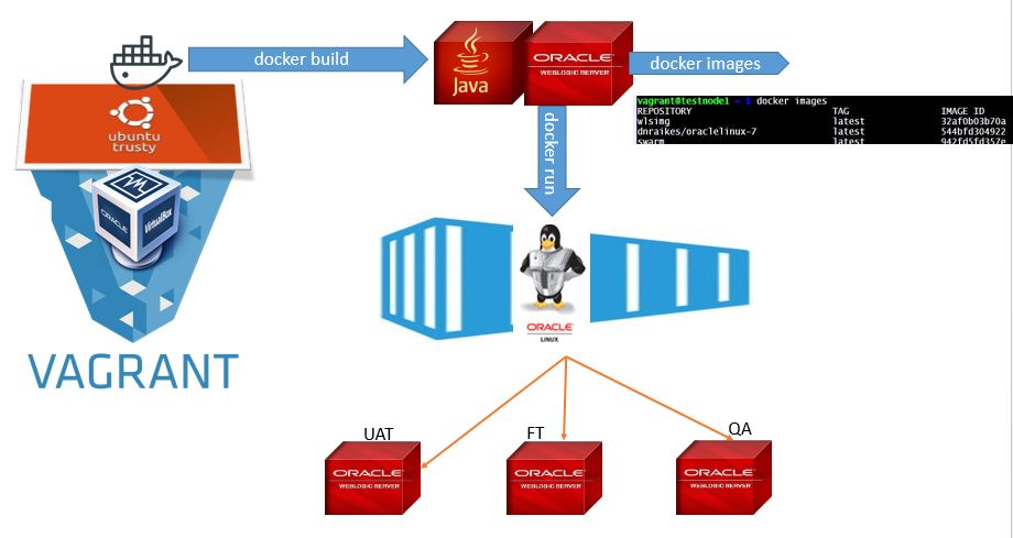 WebLogic Admin Tricks & Tips: 1  Learning dockerization for WebLogic