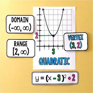 Algebra 2 math word wall reference for quadratics in vertex form