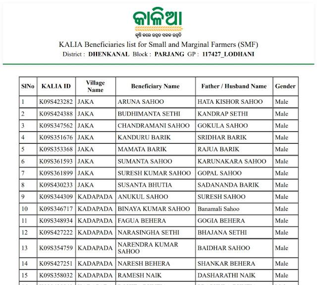online-kalia-yojana-download-kalia-yojana-list-odisha- pdf