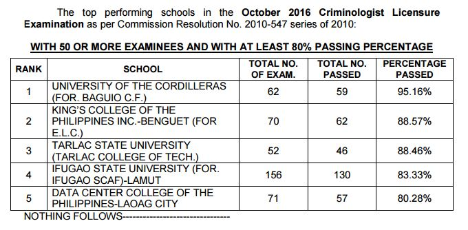 performance of schools Criminologist board exam (CLE) October 2016