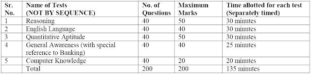 IBPS Clerk main examination pattern for CWE-VII 2017-18
