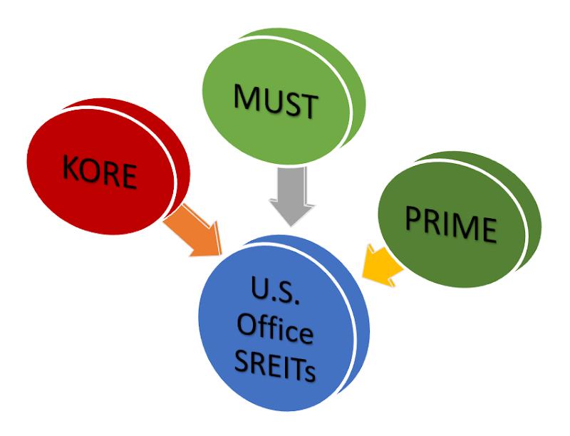 U.S. Office Focused SREITs - KORE vs MUST vs PRIME