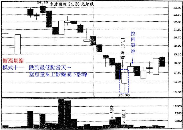 價漲量縮 模式十一 跌到最低點當天~窒息量&上影線或下影線