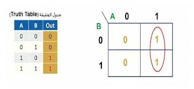 شرح خريطة كارنوف بالعربي