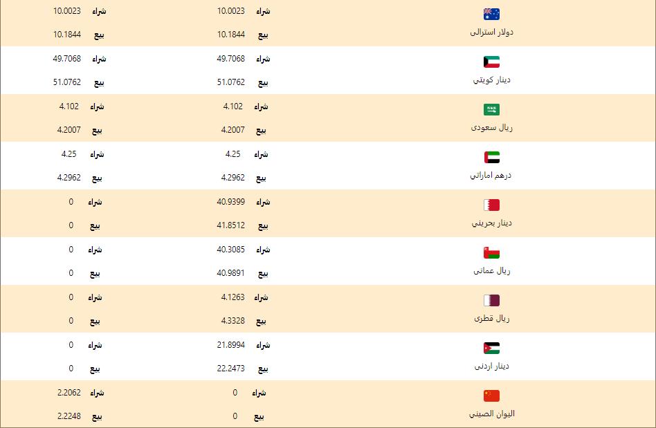 اسعار العملات اليوم الخميس 7 مايو 2020 اسعار العملات العربية والاجنبية