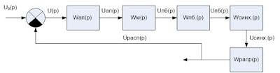 Структурная схема управления дизель-генератора ДГР-100/750