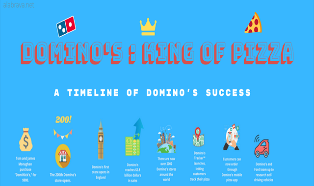 Domino's The Pizza King #infographic