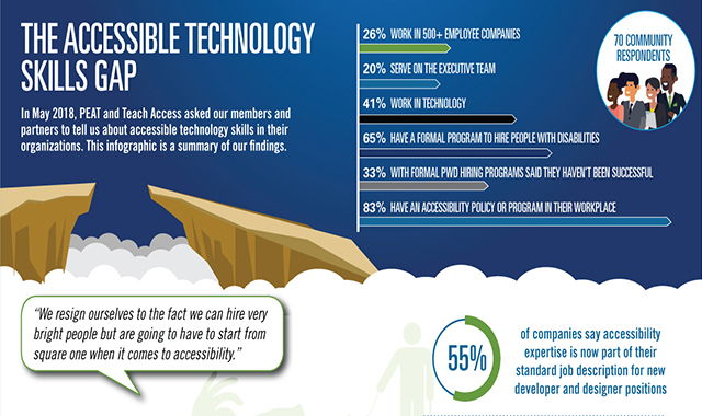 The Accessible Technology Skills Gap #infographic