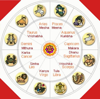 Rashi chakr chinh - zodiac signs by name in Hindi