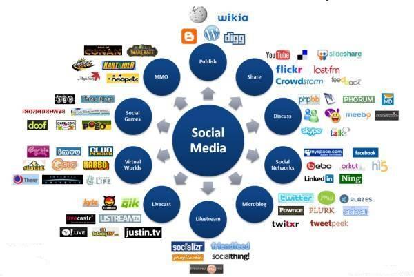 1960 yılından bugüne sosyal medyanın gelişimi