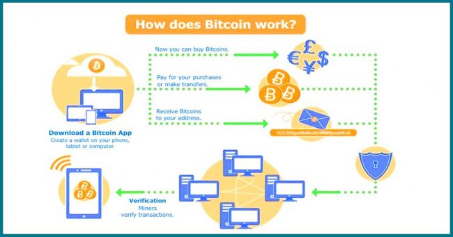 Apa itu Bitcoin dan Bitcoin Mining? Bagaimana cara kerjanya?