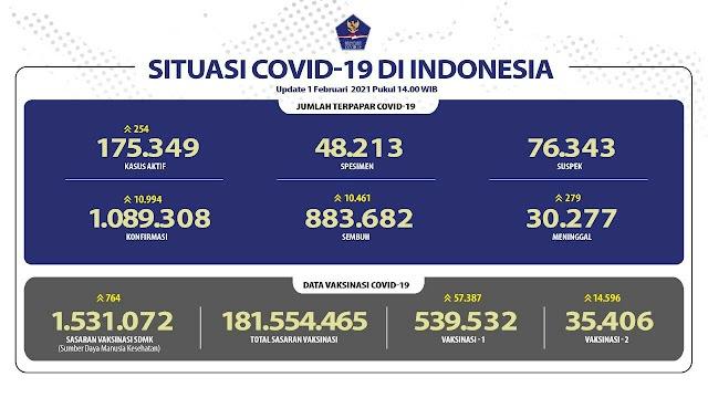 (1 Februari 2021 pukul 14.00 WIB) Data Vaksinasi Covid-19 di Indonesia