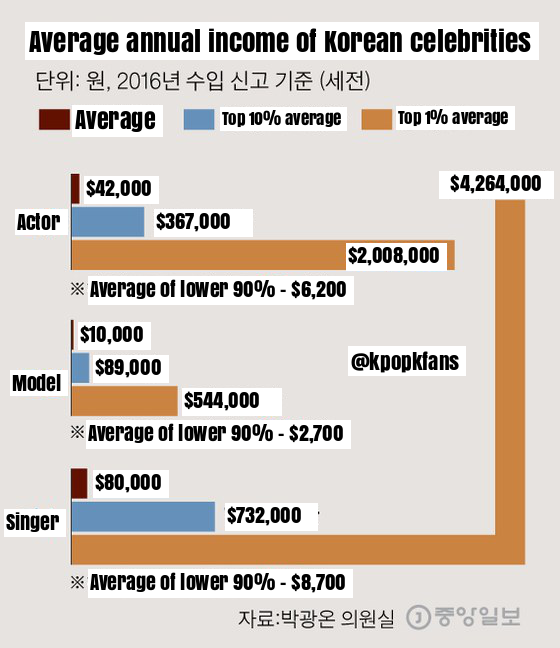 K Pop K Fans Average Annual Income Of Korean Celebrities In 2016