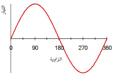 تعريف القيمة المتوسطة والقيمة الفعالة للموجة الجيبية