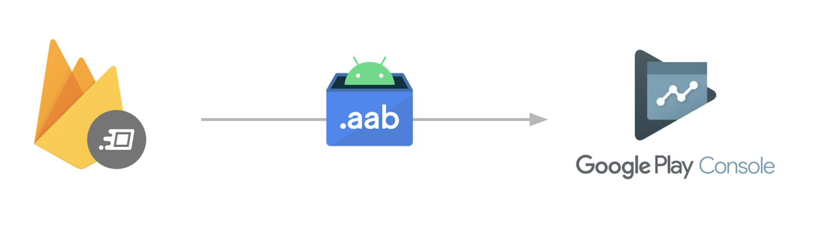 You can now distribute AAB releases with Firebase App Distribution