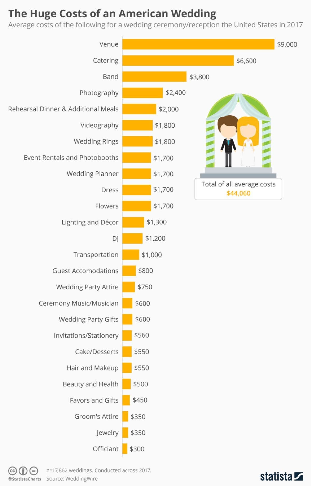 the-huge-costs-of-an-american-wedding-infographic