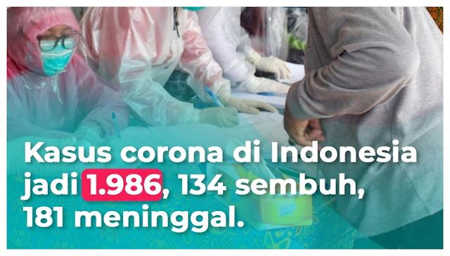 Update Corona 3 April 2020, 1.986 Positif 181 Meninggal 134 Sembuh