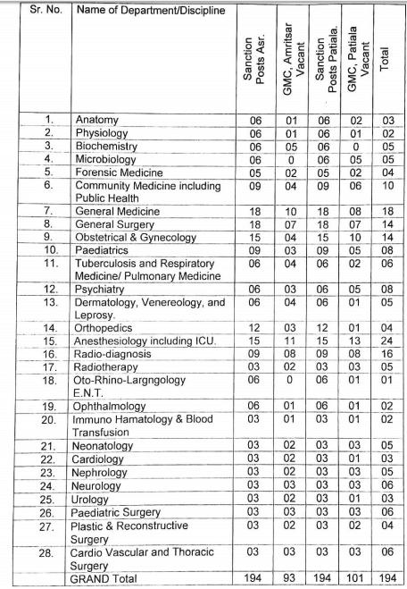 Govt Medical College Patiala/Amritsar NRHM DRME Punjab