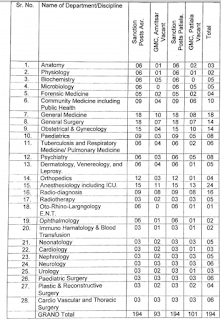 DMRE Punjab Govt Medical College Senior Resident Jobs Recruitment 2017