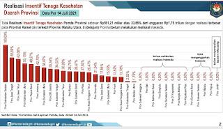 Pemerintah Provinsi Lampung terus Dorong Realisasi  Insentif Tenaga Kesehatan