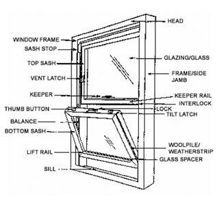 Prestige Enclosures: Parts of a window