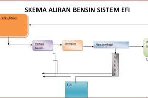 Sistem Bahan Bakar Injeksi EFI