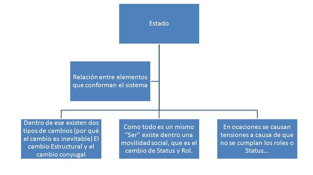 Estructura Socioeconómica De México Estructural