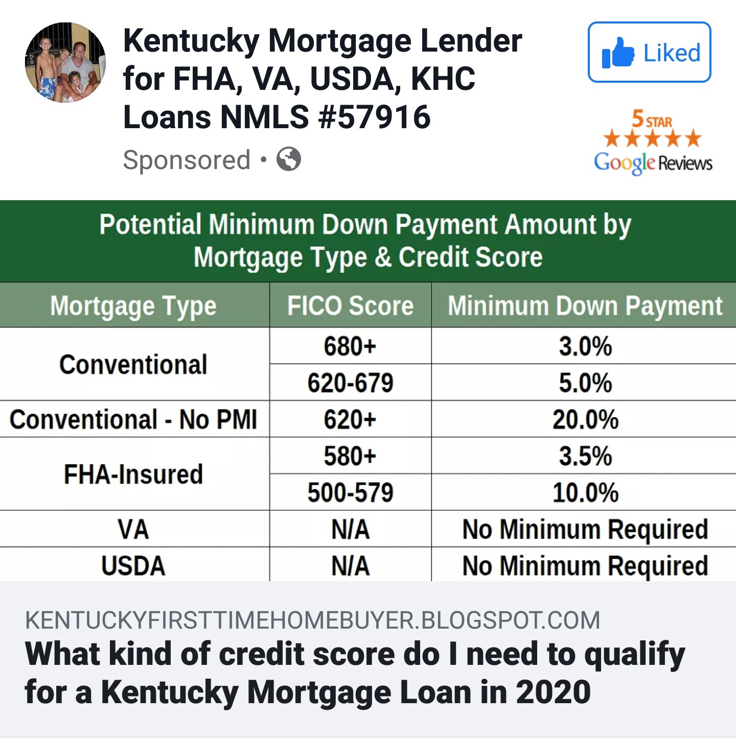 Louisville Kentucky Mortgage Lender For Fha Va Khc Usda And Rural Housing Kentucky Mortgage Credit Scores Required For A Kentucky Mortgage Loan Approval In 2020