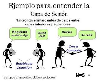 ejemplos para entender la capa de sesion modelo osi
