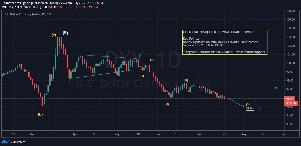DXY,US DOLLAR INDEX
