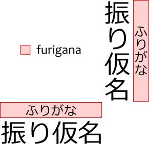 O que é furigana, onde fica furigana nos textos Japoneses.