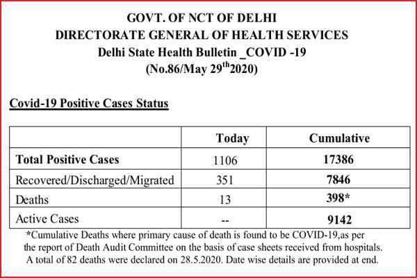 delhi-corona-update-29-may-2020-1106-new-positive-patient