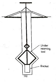 Spiral auger and under reamer