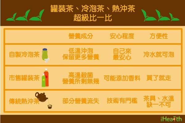 碎碎念: 喝茶養生!熱沖茶、冷泡茶。哪種比較好?