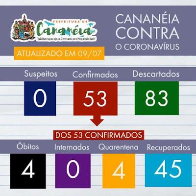 Cananeia soma 53 confirmados, 45 recuperados e 04 mortes do Coronavirus - Covid-19