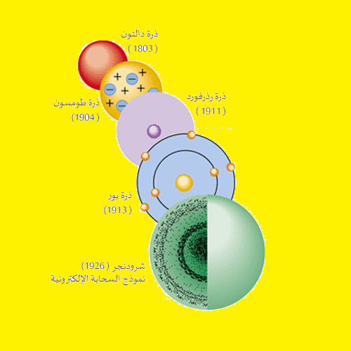 التركيب الحقيقي للذرة (المكون الرئيسي للكون)