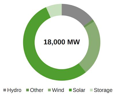 Cirkeldiagram som visar hur deras planerade projekt är uppdelade mellan olika sorters elproduktion. Sol står för nästan hälften, vind en fjärdedel och vattenkraft 15%.