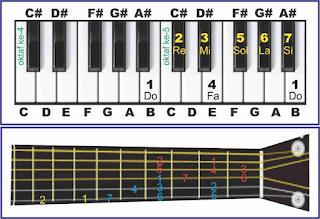 gambar tangga nada b major pada piano dan gitar