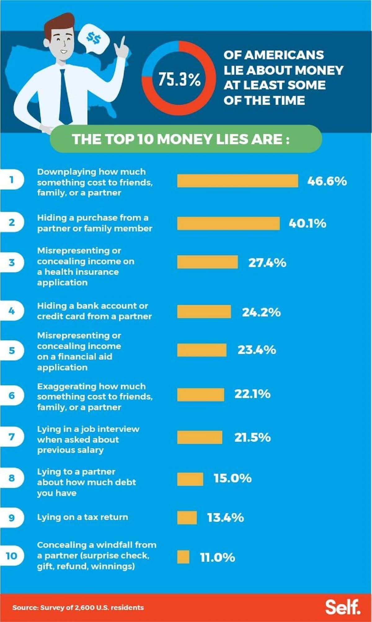 10-top-money-lies-we-tell-our-loved-ones-and-ourselves-infographic