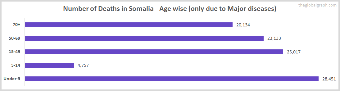 Number of Deaths in Somalia - Age wise (only due to Major diseases)